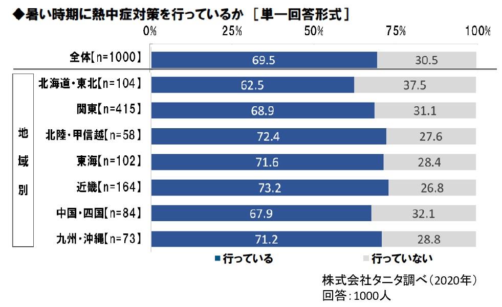 ▲暑さ指数(WBGT)の性別・性年代別認知率