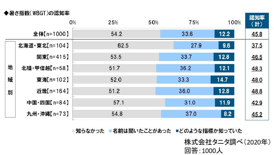 ▲暑さ指数(WBGT)の地域別認知率