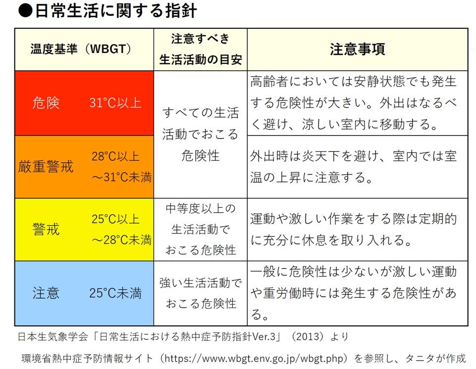 ▲温度基準(WBGT)ごとの日常生活に関する指針