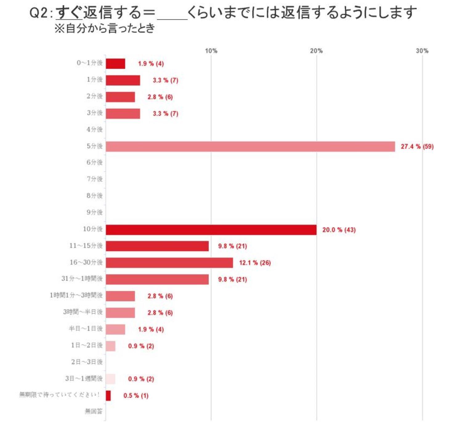 Q2回答グラフ