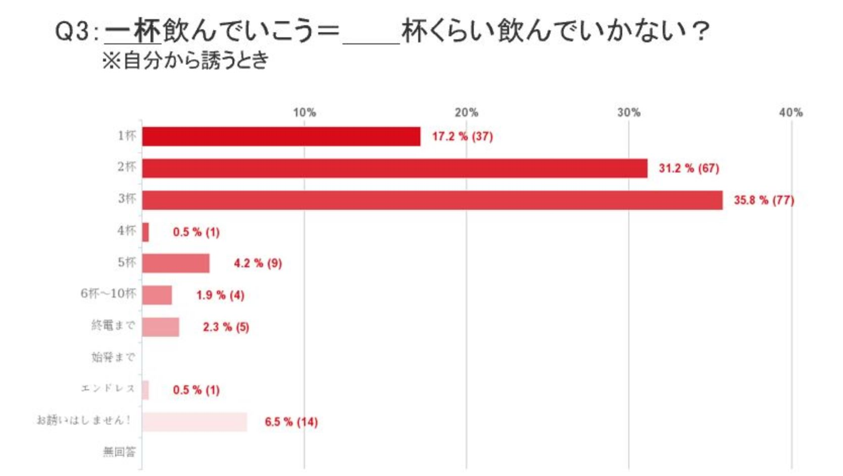 Q3回答グラフ